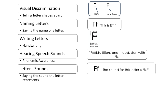 Visual Discrimination of Letters