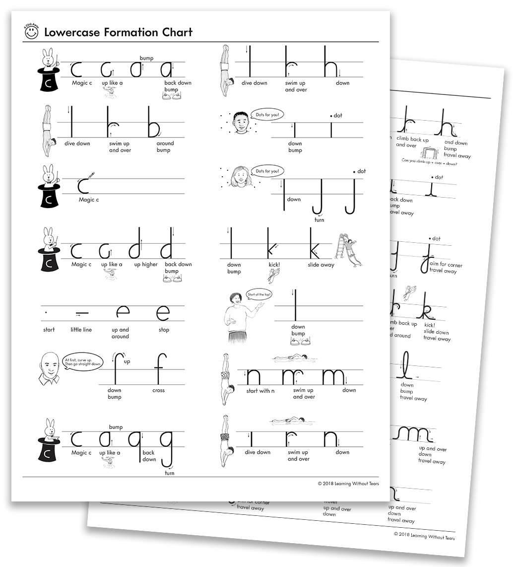 TX Letter Formation Charts